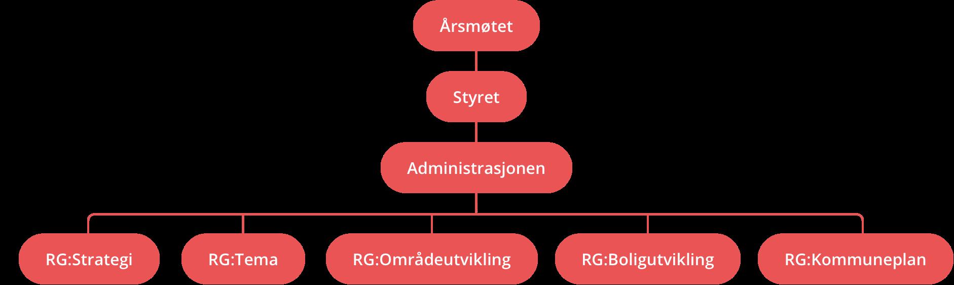 OMA-organisasjonskart